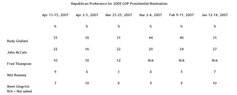 Republican Preference for 2008 GOP Presidential Nomination