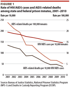HIV in Prison Populations 2001 2010